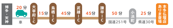 お車で各地からお越しの場合は、諫早インターまで高速道が便利です。諫早インターからは雲仙市小浜町経由のルートで所要1時間15分です。博多からの所要は3時間20分です。