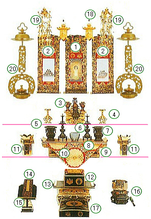 仏壇の荘厳(飾り)説明図1
