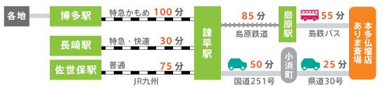 JRをご利用の場合はJR諫早駅に到着後、島原鉄道とバスか車のいずれかになります。諫早駅からの所要時間は島鉄&バスで2時間20分、車で所要1時間15分となります。