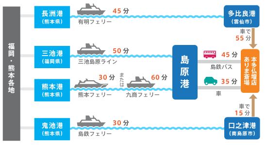 福岡・熊本方面からお越しの際はフェリーが便利です。船と車で移動される場合の本多仏壇店・ありま斎場までの所要時間は、長洲港から1時間40分、三池港からは1時間25分、熊本港からは1時間5分(または1時間35分)、鬼池港からは45分となっています。